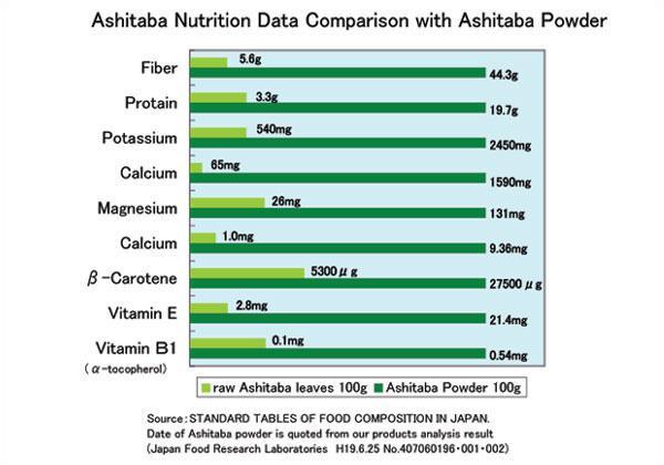 Organic ashitaba nutrition