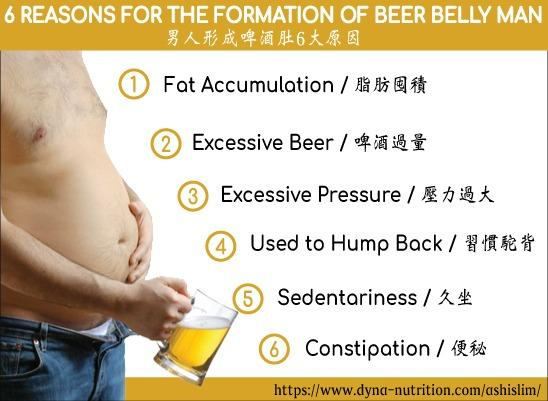 6 Reasons for the Formation of Beer Belly Man
